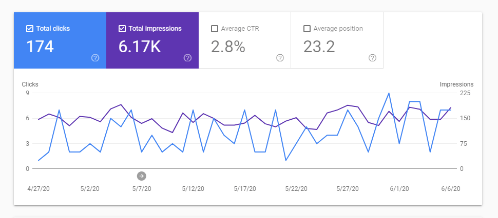 our Google average position has stayed about the same but we're now getting slightly higher click through rate and almost 3x the impressions!
