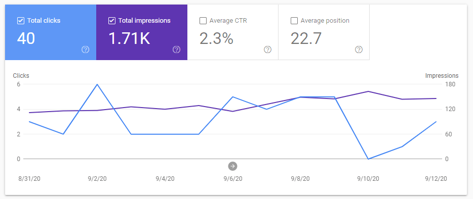 Our google stats
